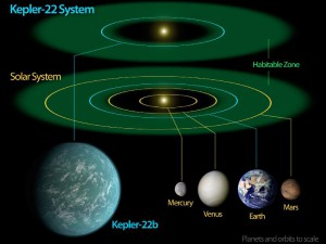 Kepler22b Diagram showing relative size and orbit of new planet and our solar system. Image credit: NASA/Ames/JPL-Caltech